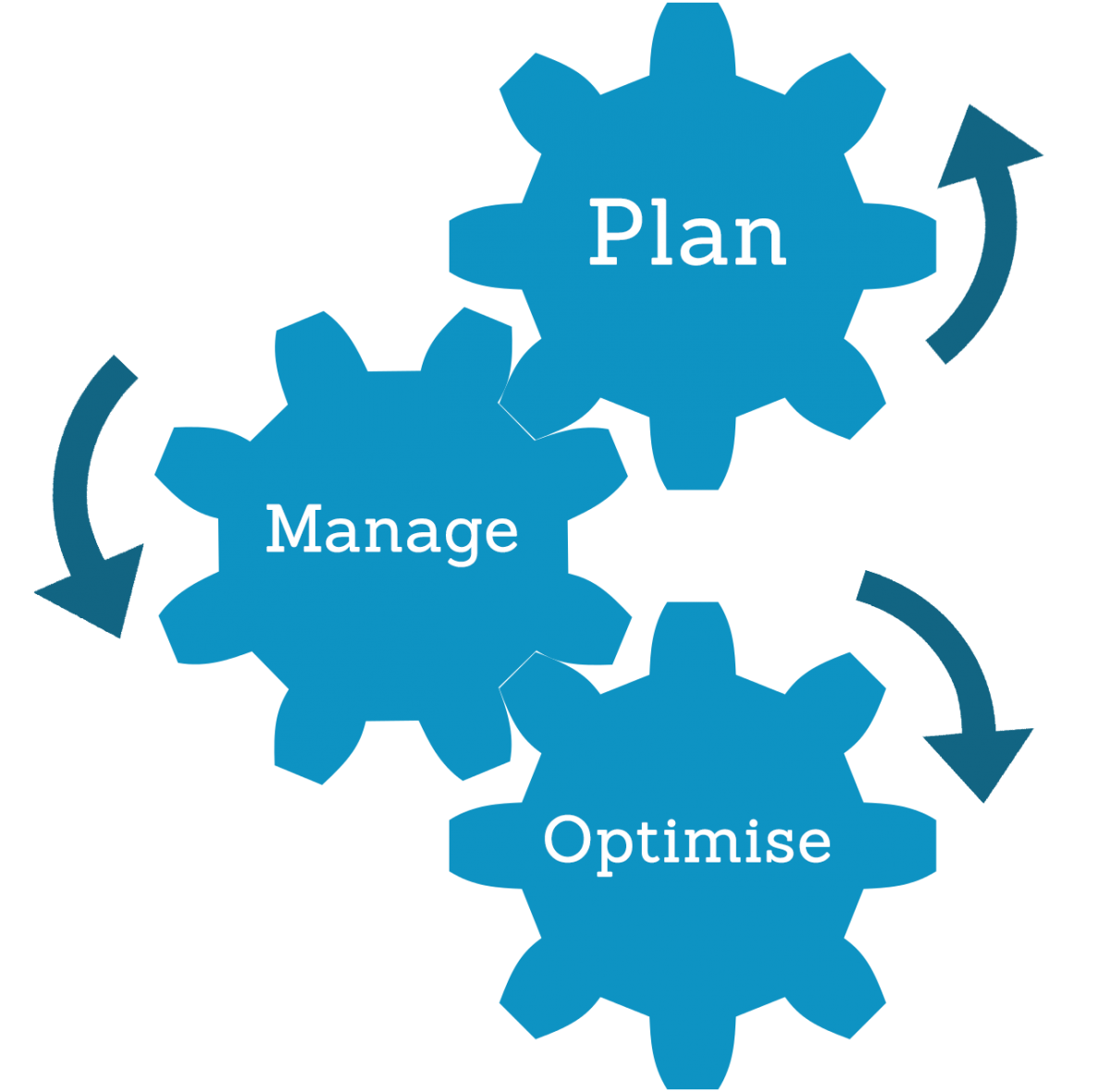 Plan. Manage. Optimise.